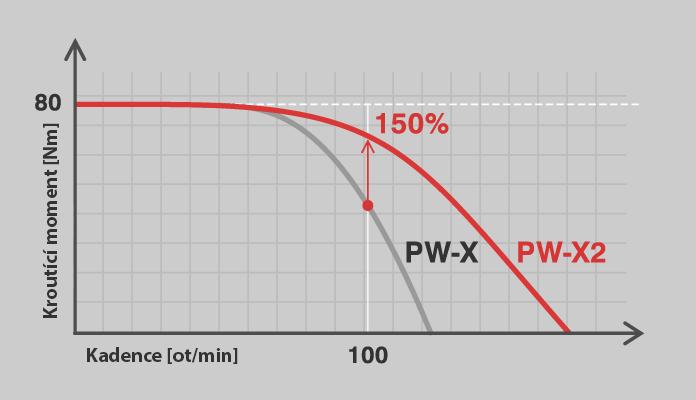 Yamaha PW-X2 nová vlastnost