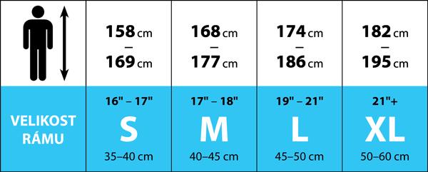 Horské elektrokolo Haibike SDURO FullSeven 1.0 | 2020